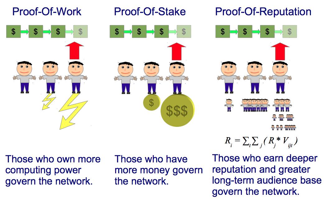 blockchain-reputation_consensus