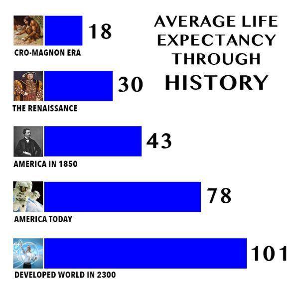 lifespan-humanity