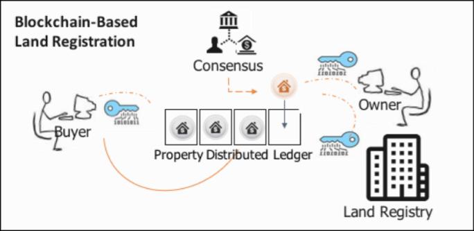 land-registry-blockchain