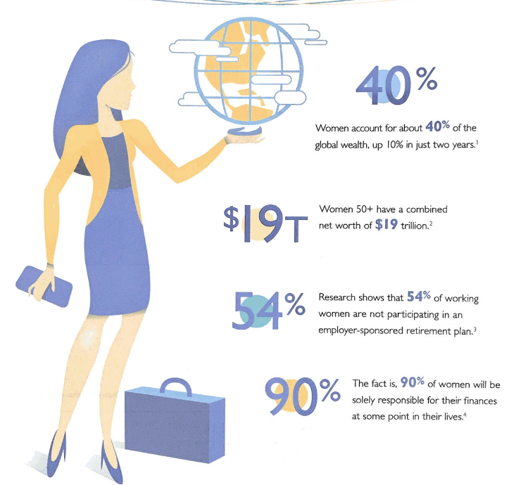 Woman tech financial trends 2019